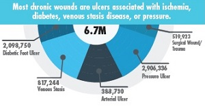 Wound Awareness image 2017