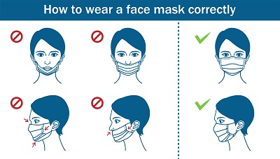 Image result for how to wear a mask
